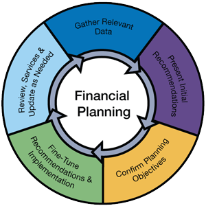 Planning Wheel